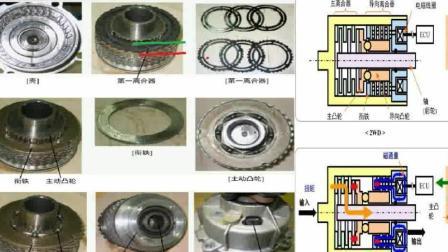 【汽修宝典】各种四驱车型内部结构解析