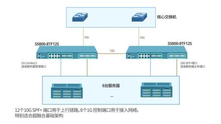 10G数据中心交换机--S5800-8TF12S