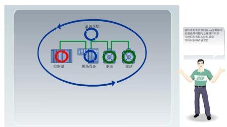 PROFINET基础在线教程(5)-运动控制
