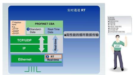 PROFINET基础在线教程(6)-故障安全