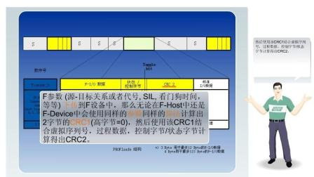 PROFINET基础在线教程(9)-故障安全