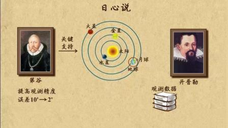 天文学历史简介, 每个学物理的孩子都应该了解