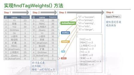 1.5倍速《Yii2视频教程》7.2