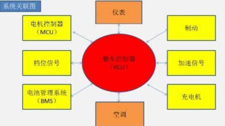 【汽修宝典】01新能源汽车维修基础知识