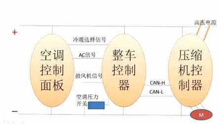 【汽修宝典】06 新能源汽车电动空调系统原理与诊断