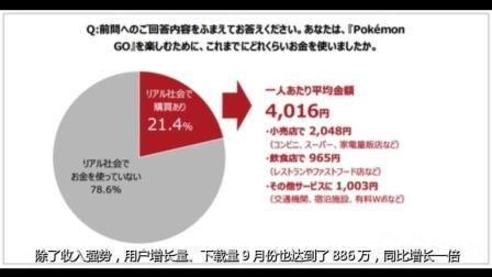 Pokemon Go仍然火爆 九月收入5.8亿