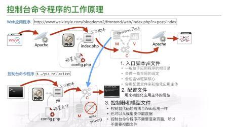1.5倍速《Yii2视频教程》9.2
