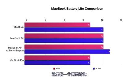 全新MacBook Air又一评测! 轻薄新选择! 【沙丁鱼原创字幕】