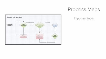 11-Process Map - Companion by Minitab