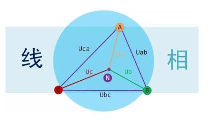 怎么区分线电压和相电压? 为什么角型连接时两者会相等?