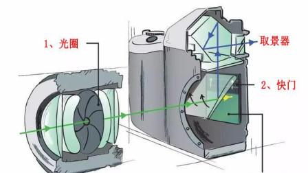 单反相机摄影教程: 单反相机的取景原理详解