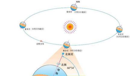 地球公转到夏至位置,北极更朝向太阳,每天阳光和月光的变化