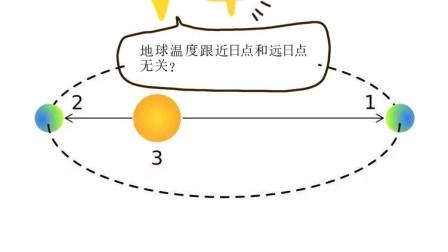地球近日点和远日点对地球温度影响并不大,那是什么让地球有季节