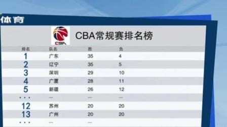 正午体育新闻 2019 CBA常规赛排名榜