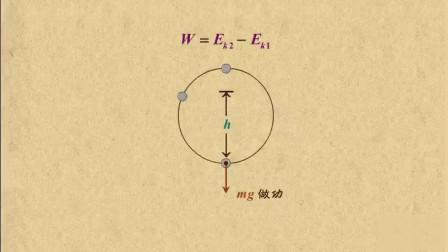 高中物理:动能定理解决竖直面内变速圆周运动问题