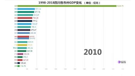 20年,四川21市州GDP排名变化视频出炉