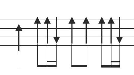 尤克里里节奏型(soul扫弦4)