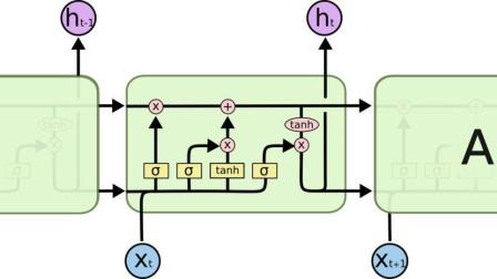 56、LSTM网络结构的精讲(非常重要)