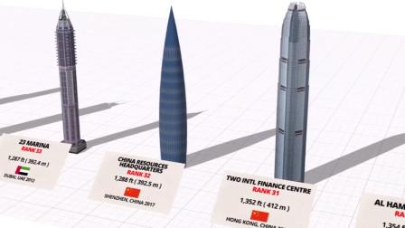 全球最高建筑物排行榜,最高的是迪拜,中国高楼数量霸占榜首