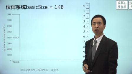 连续分配内存管理-4.2.7-伙伴系统.mp4