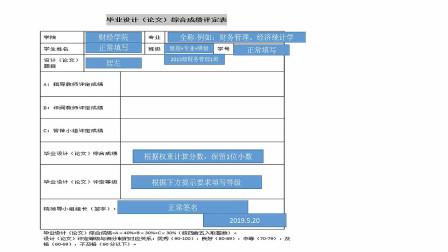 毕业设计(论文)指导:第八讲 毕业论文综合成绩评定表填写要求