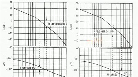 自动控制原理微课16:基于matlab的系统稳定性频域分析