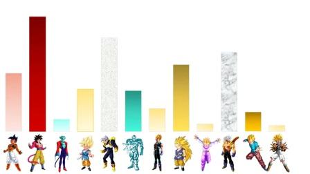 童年经典动漫:龙珠GT角色战斗力排行榜 黄金巨猿能排第几?