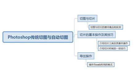 PS自动切图与SVG格式