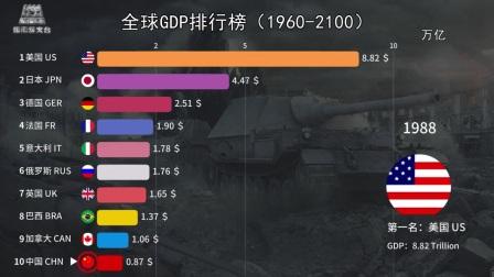 全球GDP排名预测(1960-2100)看看中国什么时候能排第一!