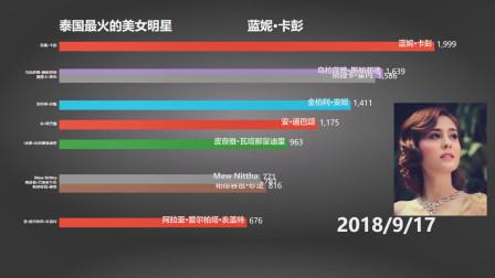 2019年泰国美女明星排行榜-1section
