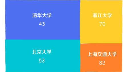 最新世界大学排名出炉:中国154所上榜 4所进百强