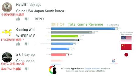 全球十大公司游戏收入排名!腾讯第一,印度网友:从没听说过腾讯