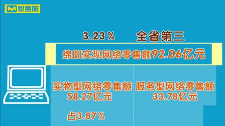 全省第二!1-7月,绵阳市网络交易额近2000亿元,同比增长7.64%!