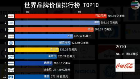 世界品牌价值排行榜TOP10 看看哪个品牌最值钱!