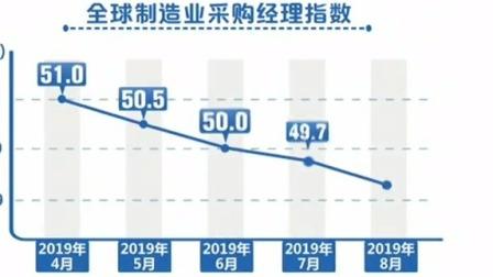 8月份全球制造业采购经理指数公布 指数持续下行 全球经济增长乏力