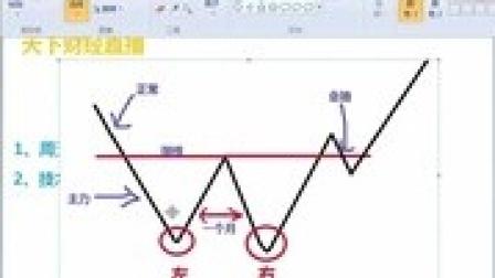 股票入门基础知识 跟我学k线第一讲 中线跟庄选股技巧