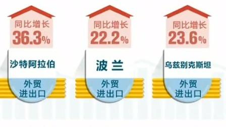新闻30分 2019 海关总署公布前8个月外贸数据 新兴市场外贸进出口增速明显