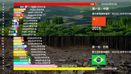 """为什么中国不搞环保游行?因为我们是""""种树狂魔""""啊!"""