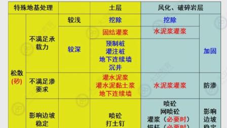 大立教育2019造价工程师吴新华土建计量冲刺视频课件2