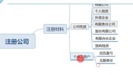 人人必学的高效思维导图课 抛砖引玉:主题框 练习画组织架构