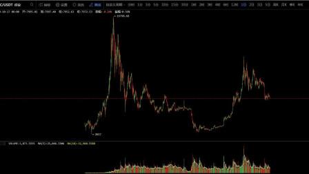 比特币区块链行情分析