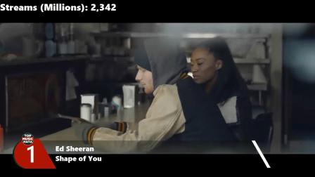 【猴姆独家】Spotify流媒体历史单曲总榜Top 100大首播