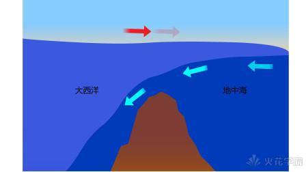 【火花学院】直布罗陀海峡密度流