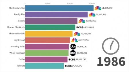 1986-2019年,全球最火电视剧集排行榜,有你的最爱嘛?