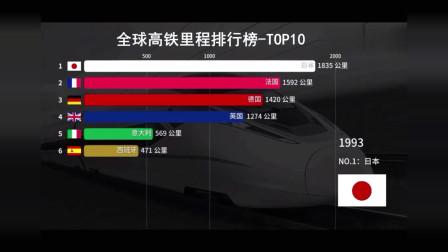 世界看中国:全球高铁里程排行榜 TOP-10
