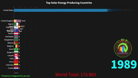 世界看中国:中国让你们先跑两份钟:1983-2018年世界太阳能发电量排名