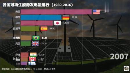 世界看中国:各国可再生能源排行榜,中国:等我上榜了,各位可以退下了