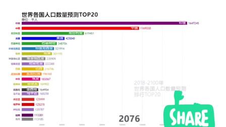 世界看中国:快来围观,世界各国人口数量预测TOP20