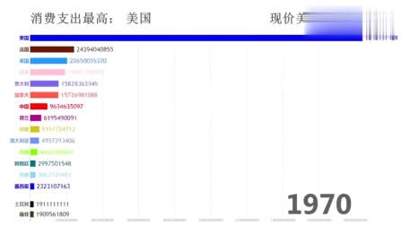 老外看中国:哪国政府最能花钱?中国这发展速度谁能挡的住?
