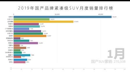 2019年国产紧凑级SUV月度销量排行榜: 哈弗H6太生猛了,吉利博越、传祺GS4、长安CS75只能争老二了!